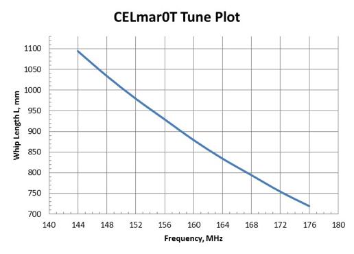 100+ Vhf Antenna Cutting Chart – yasminroohi