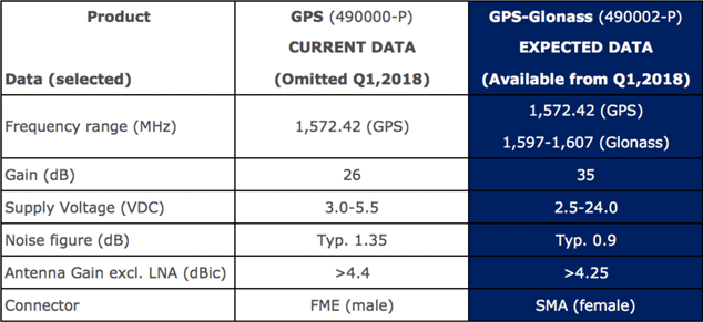Combined GPS and Glonass antenna | AC Antennas