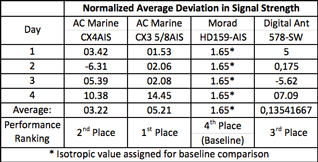 Normalized Average Deviation in Signal Strength